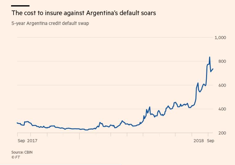 El costo de asegurar contra el incumplimiento de Argentina se dispara