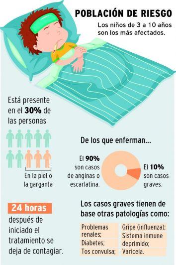 Streptococo: Salud aclara los rumores que circulan en redes y niega caso grave en Mendoza
