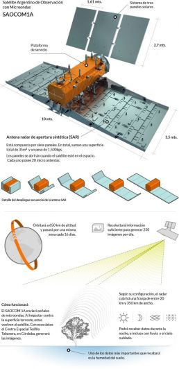 Así despegó el Saocom 1A, el satélite argentino más importante de la historia