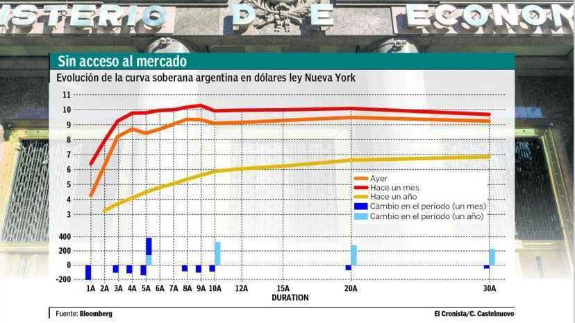 Las calificadoras se suman a las dudas del mercado sobre la deuda Argentina
