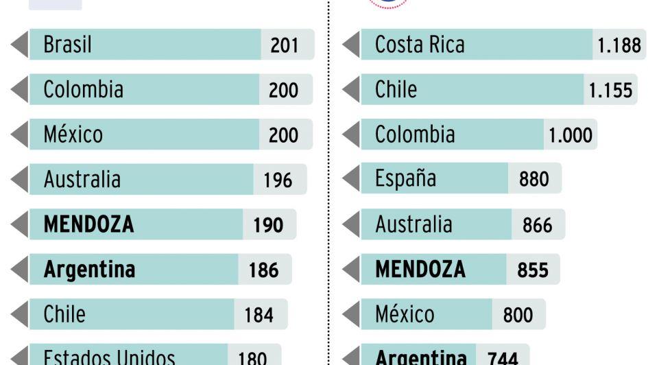 A pesar del aumento de días, Mendoza sigue debajo de algunos países