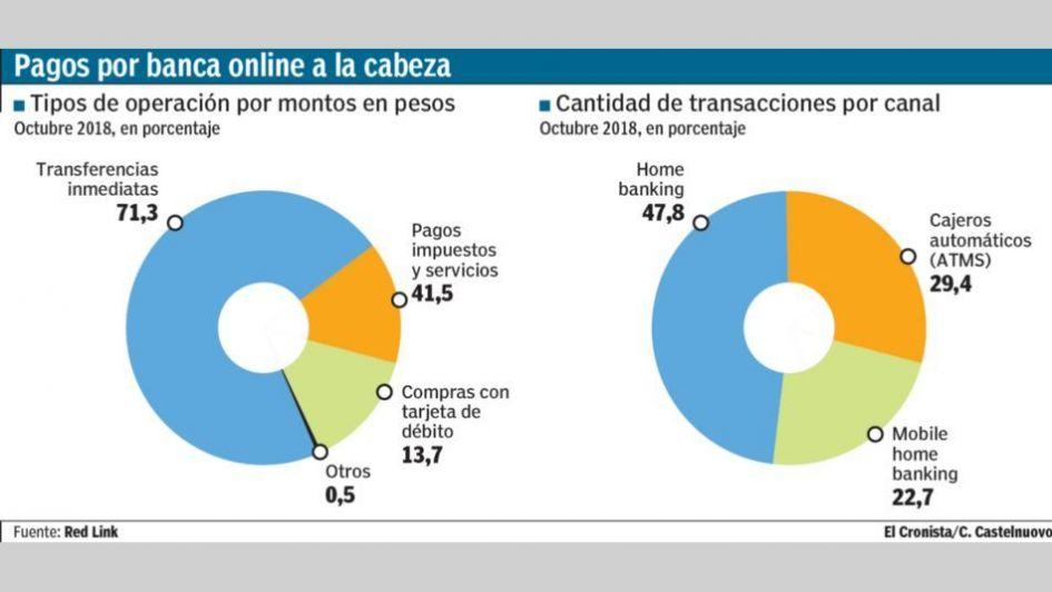 Con menos pesos en la calle, el uso de pagos digitales llegó a su récord