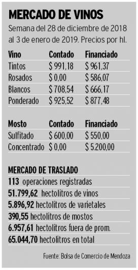 Exportaciones: creció el vino a granel, pero cayó 2% el fraccionado