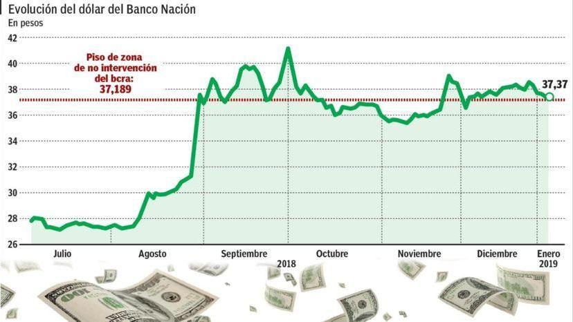 Peso argentino rompe banda cambiaria y BCRA compra dólares