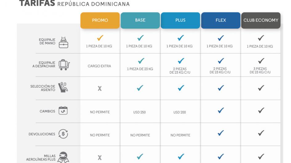 Aerolíneas Argentinas presentó sus nuevas clases tarifarias para optar por vuelos baratos
