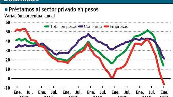 Por la recesión y las tasas, la relación crédito-PBI es la peor desde 2010