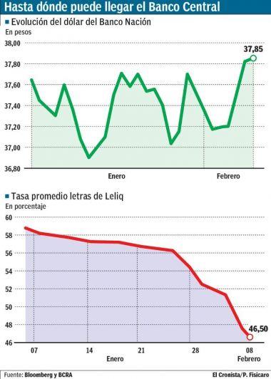Anticipan en 42% freno para la tasa: esperaban nivel actual para mayo