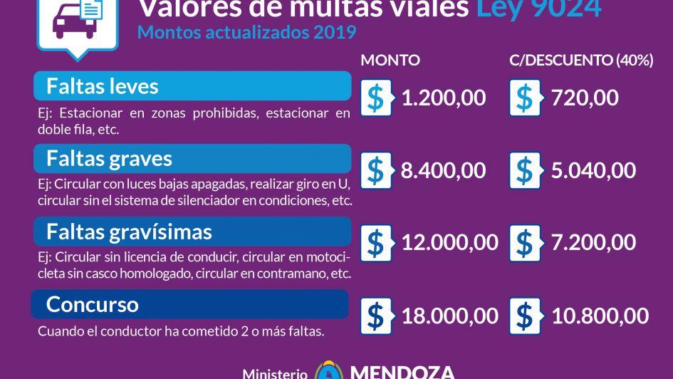 Atención: actualizaron las multas viales en Mendoza y estos son los nuevos valores