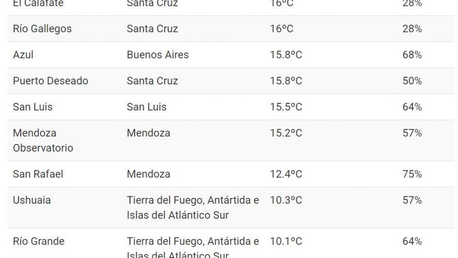 Malargüe, la ciudad más fría del país: registró tres grados menos que la Antártida