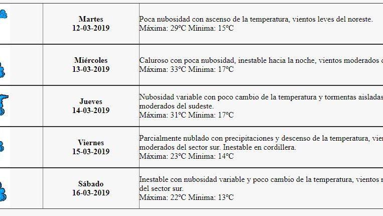 Pronóstico del tiempo vuelve el sol y el ascenso de la temperatura