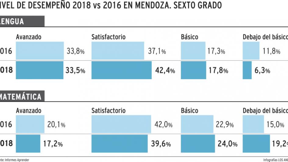 La primaria en Mendoza: mejor en lengua y mal en matemática