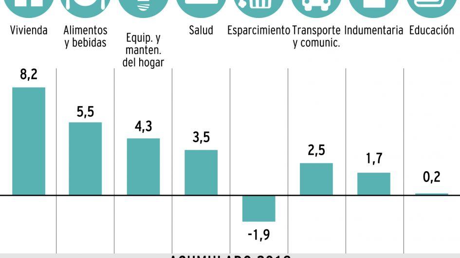 Por las subas en alimentos, la inflación llegó a 4% en febrero