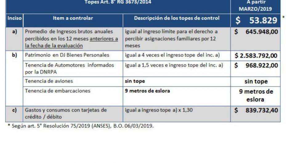 Estos son los nuevos requisitos para acceder a la pensión universal de Anses