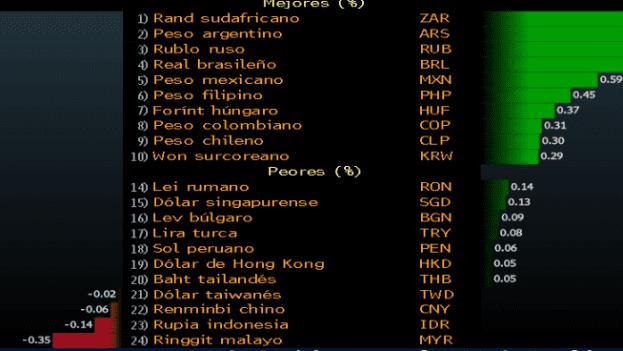 En el mercado hablan de un cambio de humor tras el arribo del dinero del FMI y mayores des