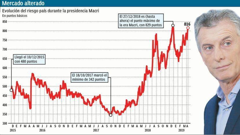 El riesgo país amaga con quebrar el récord de la era Macri
