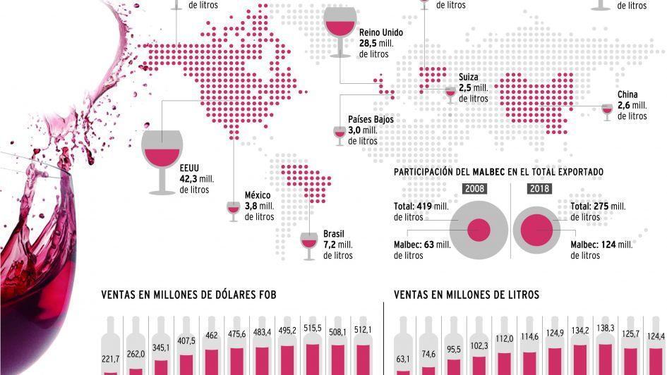 Cepa insignia: casi la mitad de las exportaciones de vino del país son de malbec