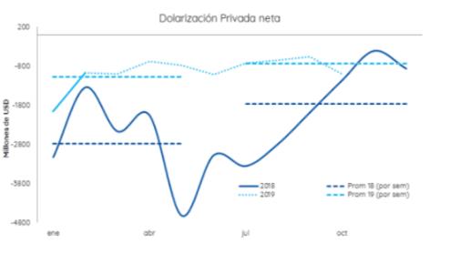 Elecciones: por alta dolarización se espera menos presión sobre el tipo de cambio