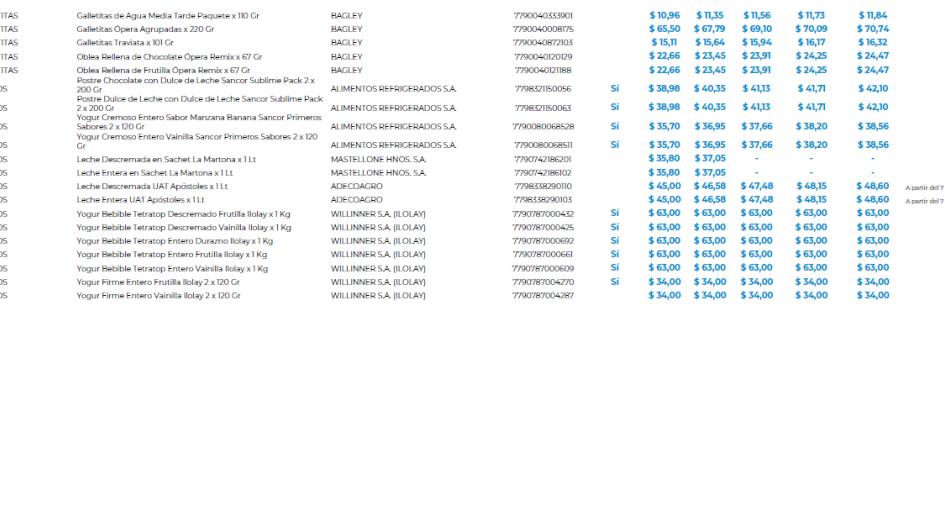 La lista de precios esenciales incluye dos productos menos en Mendoza