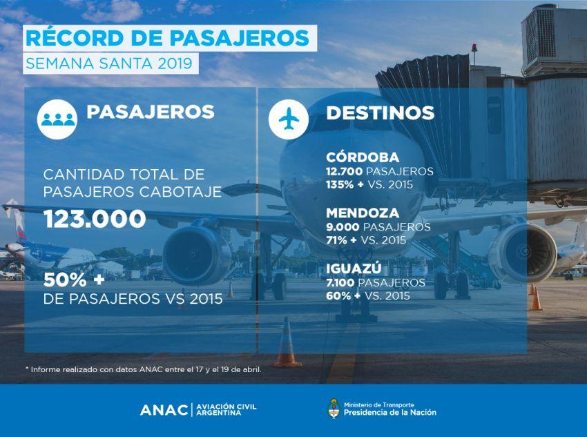 Récord de pasajeros en vuelos de cabotaje — Semana Santa