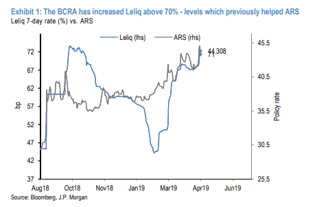 Bajó el dólar pese a una disminución de las tasas de interés