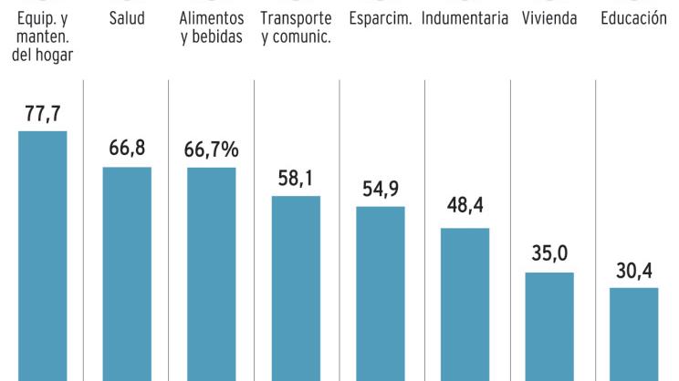 Alimentos y salud lideran la suba de precios del último año en Mendoza