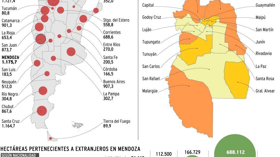 Casi 10% de las zonas productivas de Mendoza está en manos de extranjeros